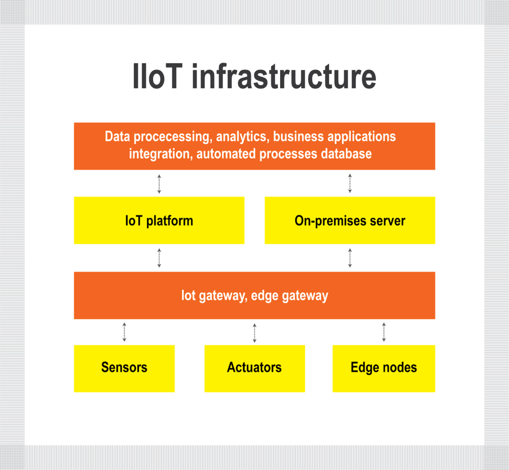 How Industrial Internet of Things Will Work