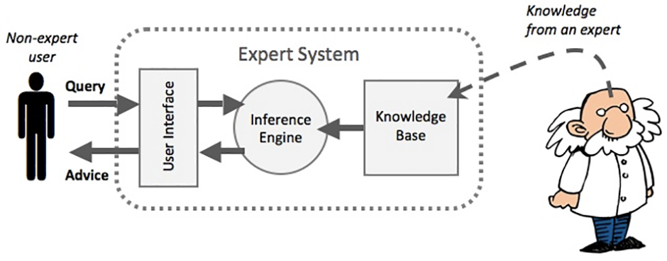 Expert Systems of Artificial Intelligence