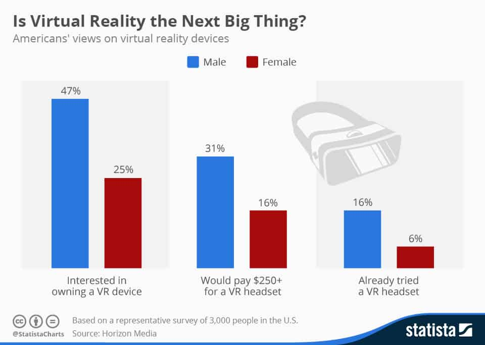 Is Virtual Reality the Next Big Thing