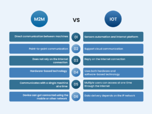 comparing m2m development and iot